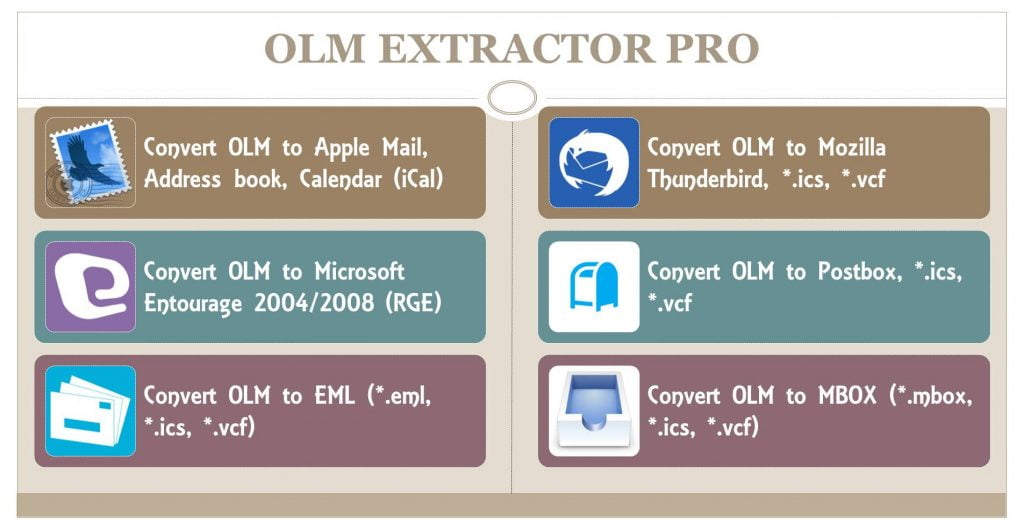 transfer olm to mbox